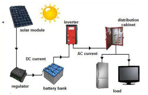 off-grid-solar-power-systems-1505885636-3343075